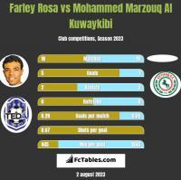Farley Rosa vs Mohammed Marzouq Al Kuwaykibi h2h player stats