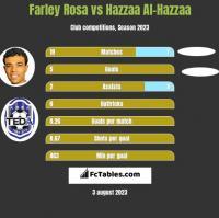 Farley Rosa vs Hazzaa Al-Hazzaa h2h player stats
