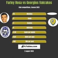 Farley Rosa vs Georgios Vakrakos h2h player stats