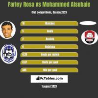 Farley Rosa vs Mohammed Alsubaie h2h player stats