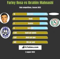 Farley Rosa vs Ibrahim Mahnashi h2h player stats