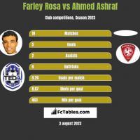 Farley Rosa vs Ahmed Ashraf h2h player stats