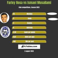 Farley Rosa vs Ismael Musallami h2h player stats