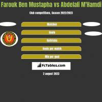 Farouk Ben Mustapha vs Abdelali M'Hamdi h2h player stats
