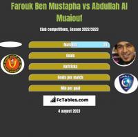 Farouk Ben Mustapha vs Abdullah Al Muaiouf h2h player stats