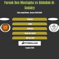 Farouk Ben Mustapha vs Abdullah Al-Sudairy h2h player stats