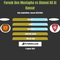 Farouk Ben Mustapha vs Ahmed Ali Al Kassar h2h player stats