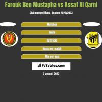 Farouk Ben Mustapha vs Assaf Al Qarni h2h player stats