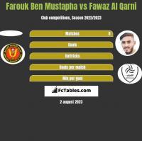 Farouk Ben Mustapha vs Fawaz Al Qarni h2h player stats