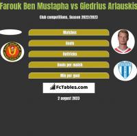 Farouk Ben Mustapha vs Giedrius Arlauskis h2h player stats