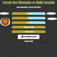 Farouk Ben Mustapha vs Malik Asselah h2h player stats