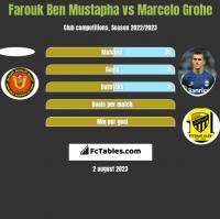 Farouk Ben Mustapha vs Marcelo Grohe h2h player stats