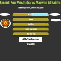 Farouk Ben Mustapha vs Marwan Al Haidari h2h player stats
