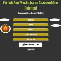 Farouk Ben Mustapha vs Chamseddine Rahmani h2h player stats
