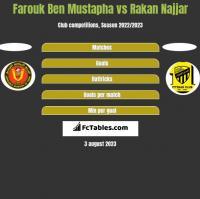Farouk Ben Mustapha vs Rakan Najjar h2h player stats