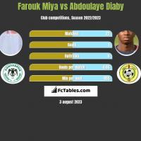 Farouk Miya vs Abdoulaye Diaby h2h player stats