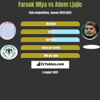 Farouk Miya vs Adem Ljajic h2h player stats