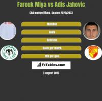 Farouk Miya vs Adis Jahovic h2h player stats