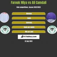Farouk Miya vs Ali Camdali h2h player stats