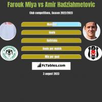 Farouk Miya vs Amir Hadziahmetovic h2h player stats