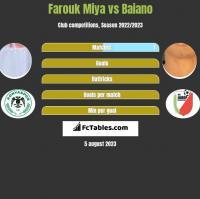 Farouk Miya vs Baiano h2h player stats