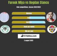Farouk Miya vs Bogdan Stancu h2h player stats