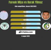 Farouk Miya vs Burak Yilmaz h2h player stats