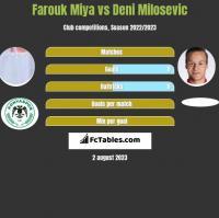 Farouk Miya vs Deni Milosevic h2h player stats