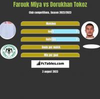 Farouk Miya vs Dorukhan Tokoz h2h player stats