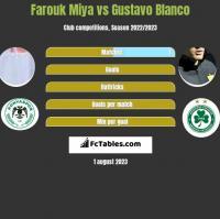 Farouk Miya vs Gustavo Blanco h2h player stats