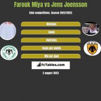 Farouk Miya vs Jens Joensson h2h player stats
