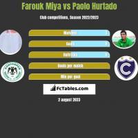 Farouk Miya vs Paolo Hurtado h2h player stats