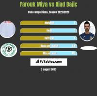 Farouk Miya vs Riad Bajic h2h player stats