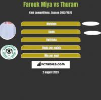 Farouk Miya vs Thuram h2h player stats