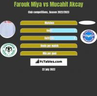 Farouk Miya vs Mucahit Akcay h2h player stats