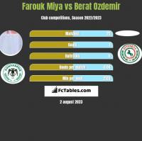 Farouk Miya vs Berat Ozdemir h2h player stats