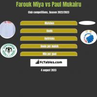 Farouk Miya vs Paul Mukairu h2h player stats