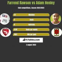 Farrend Rawson vs Adam Henley h2h player stats
