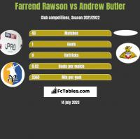 Farrend Rawson vs Andrew Butler h2h player stats