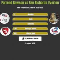 Farrend Rawson vs Ben Richards-Everton h2h player stats