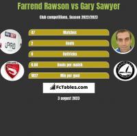 Farrend Rawson vs Gary Sawyer h2h player stats