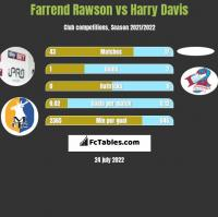 Farrend Rawson vs Harry Davis h2h player stats