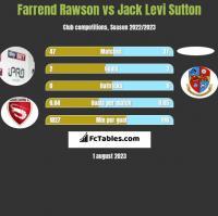 Farrend Rawson vs Jack Levi Sutton h2h player stats