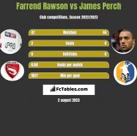 Farrend Rawson vs James Perch h2h player stats