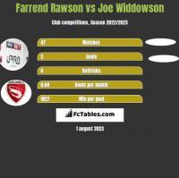 Farrend Rawson vs Joe Widdowson h2h player stats
