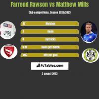 Farrend Rawson vs Matthew Mills h2h player stats