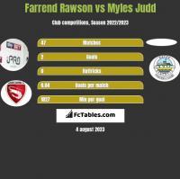 Farrend Rawson vs Myles Judd h2h player stats
