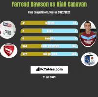 Farrend Rawson vs Niall Canavan h2h player stats
