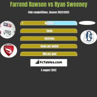 Farrend Rawson vs Ryan Sweeney h2h player stats