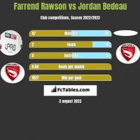 Farrend Rawson vs Jordan Bedeau h2h player stats